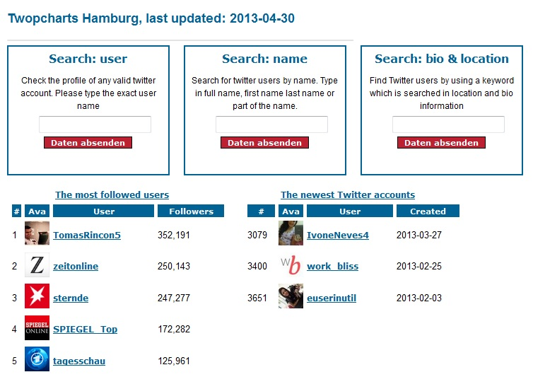 Twopcharts-Auflistung der Top-Twitter-Accounts in Hamburg