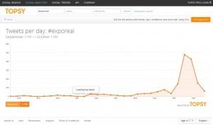 Grafik: Tweets mit dem Hashtag #ExpoReal. Erstellt mit Hilfe des Social-Media-Tools www.topsy.com