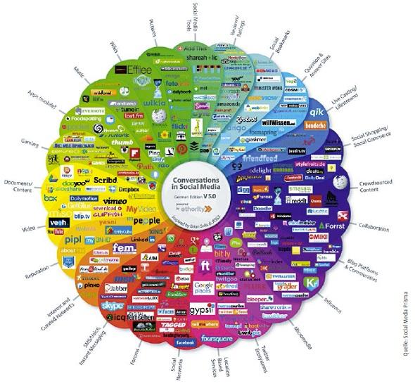PR, Werbung und Kundenkommunikation verschmelzen zunehmend in den digitalen Welten – und die sind weit!