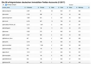 Ranking Immobilien-Branche auf Twitter